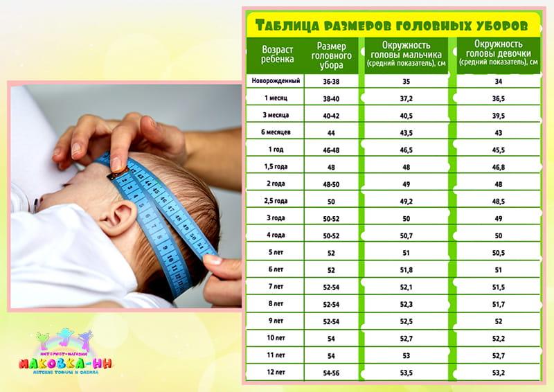 Размер головы у ребенка
